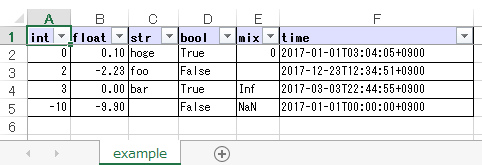 https://github.com/thombashi/pytablewriter/blob/master/docs/pages/examples/table_format/binary/spreadsheet/ss/excel_single.png