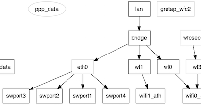 functional graph