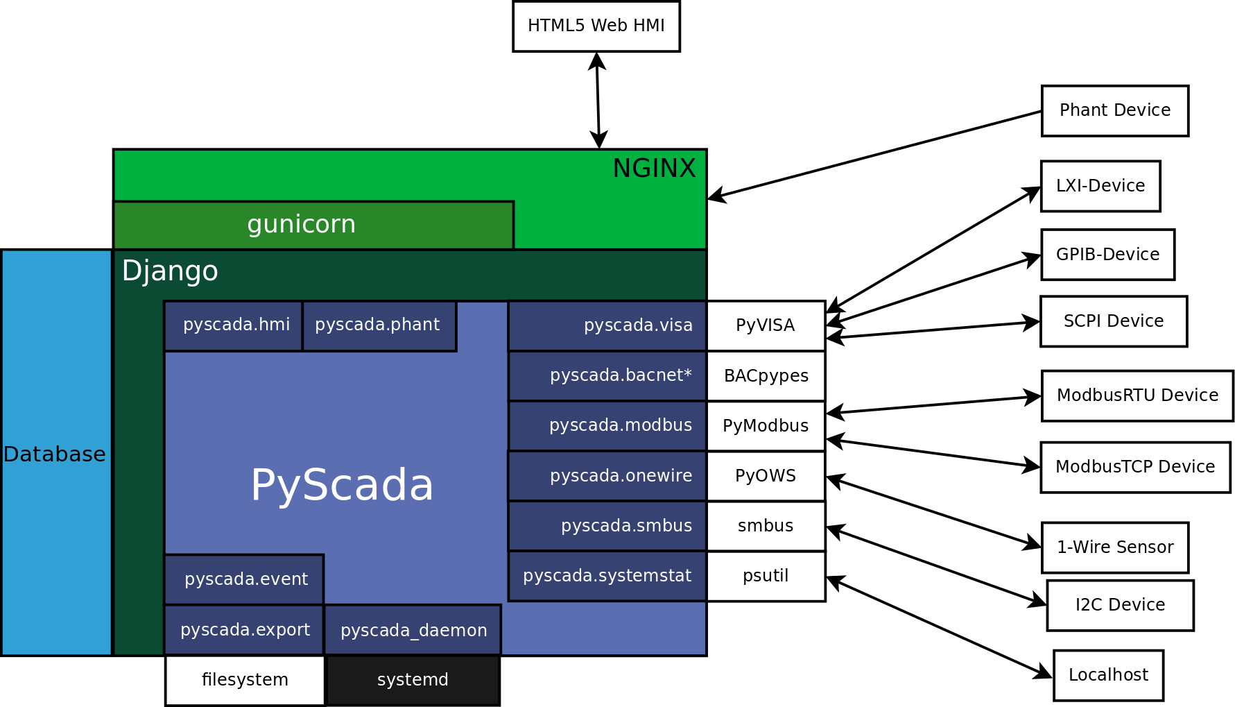 https://github.com/trombastic/PyScada/raw/dev/0.7.x/docs/pic/PyScada_module_overview.png