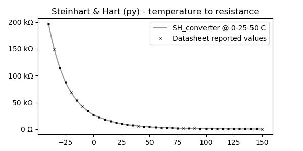 SH temperature to resistance chart
